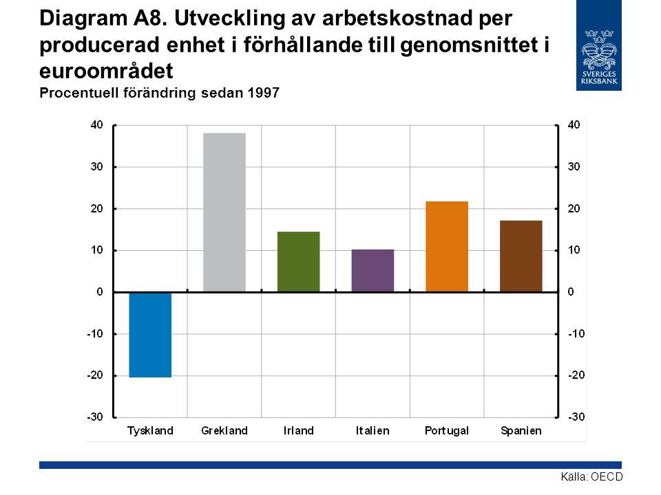 Diagram A8. Utveckling av arbetskostnad per producerad enhet i förhållande till genomsnittet i euroområdet Procentuell förändring sedan 1997
