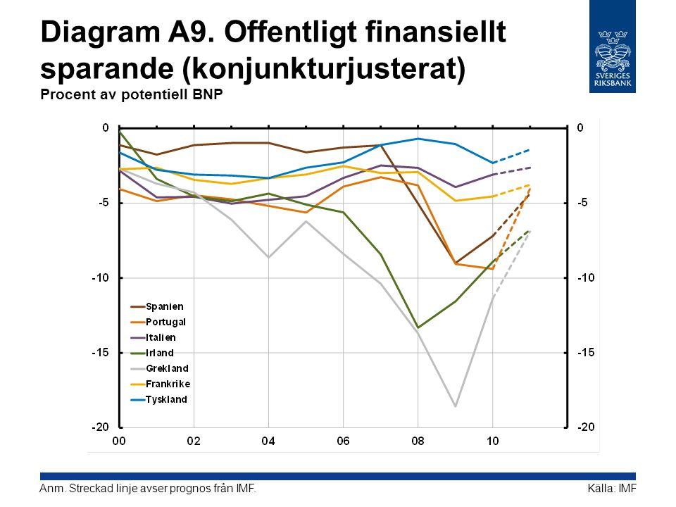 Diagram A9. Offentligt finansiellt sparande (konjunkturjusterat) Procent av potentiell BNP
