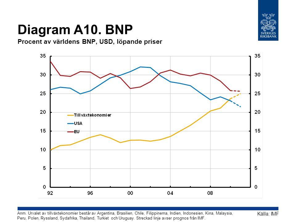 Diagram A10. BNP Procent av världens BNP, USD, löpande priser