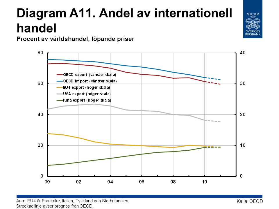 Diagram A11. Andel av internationell handel Procent av världshandel, löpande priser