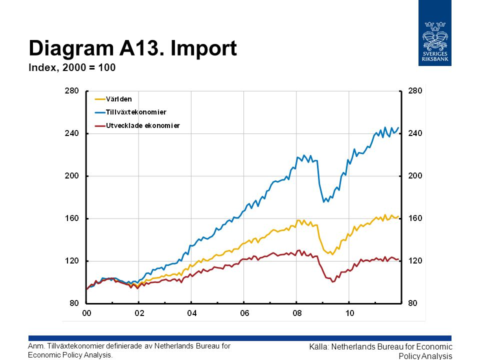 Diagram A13. Import Index, 2000 = 100