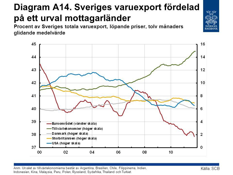 Diagram A14. Sveriges varuexport fördelad på ett urval mottagarländer Procent av Sveriges totala varuexport, löpande priser, tolv månaders glidande medelvärde