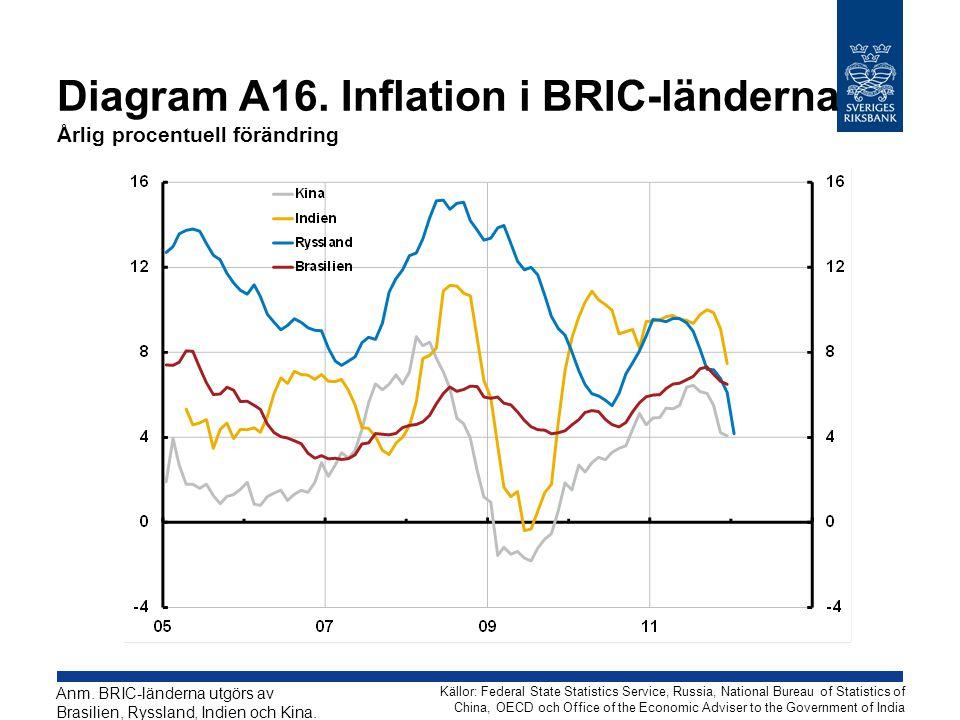 Diagram A16. Inflation i BRIC-länderna Årlig procentuell förändring