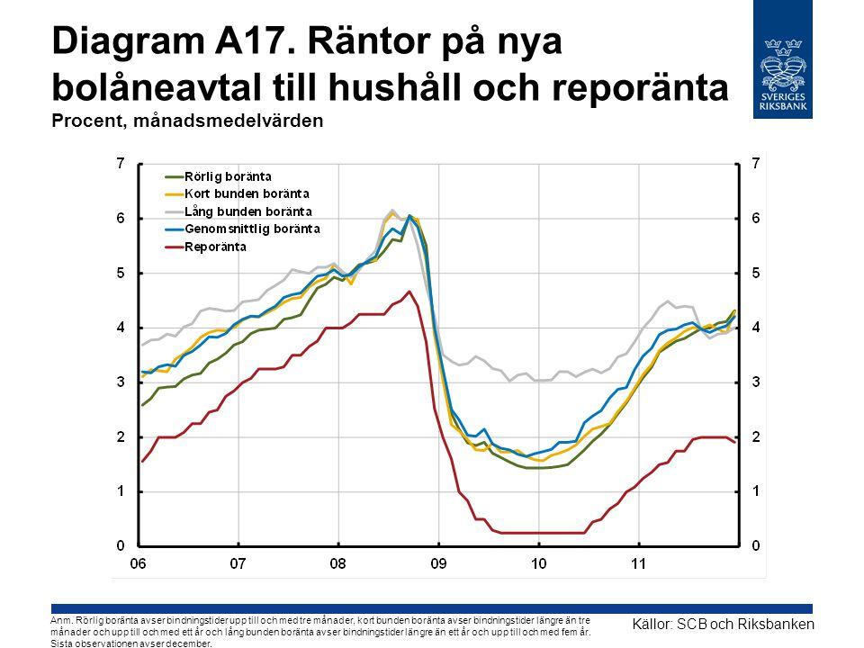 Diagram A17. Räntor på nya bolåneavtal till hushåll och reporänta Procent, månadsmedelvärden