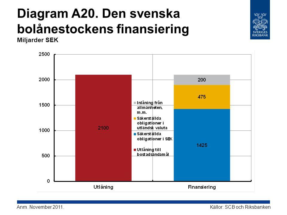 Diagram A20. Den svenska bolånestockens finansiering Miljarder SEK