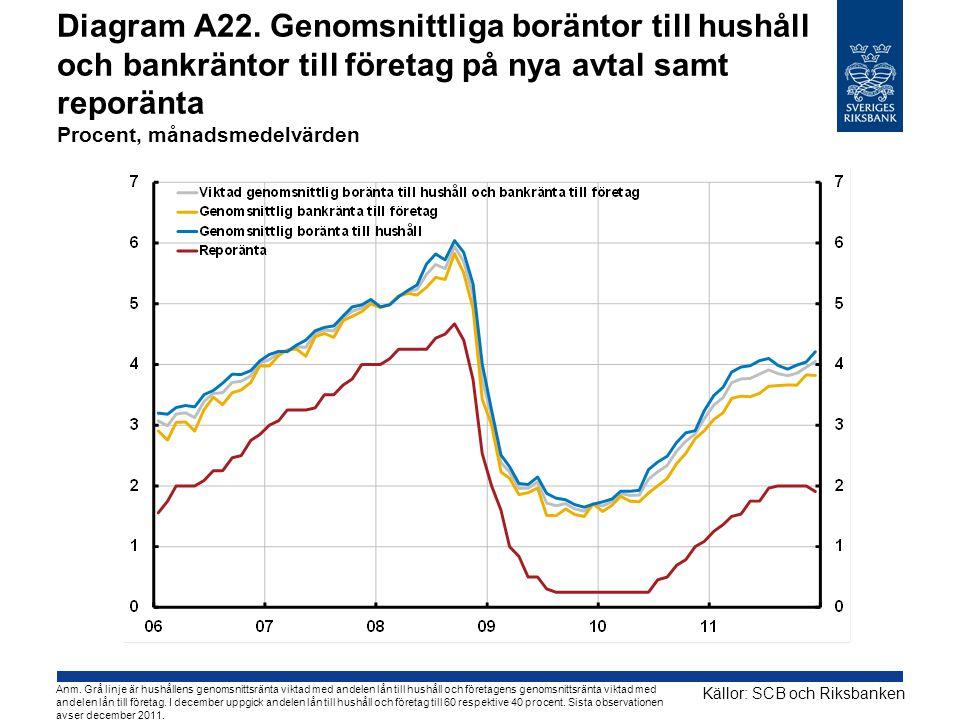Diagram A22. Genomsnittliga boräntor till hushåll och bankräntor till företag på nya avtal samt reporänta Procent, månadsmedelvärden