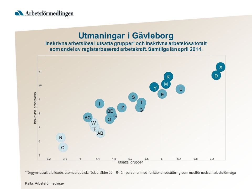 Utmaningar i Gävleborg