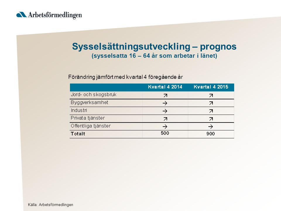 Sysselsättningsutveckling – prognos (sysselsatta 16 – 64 år som arbetar i länet)