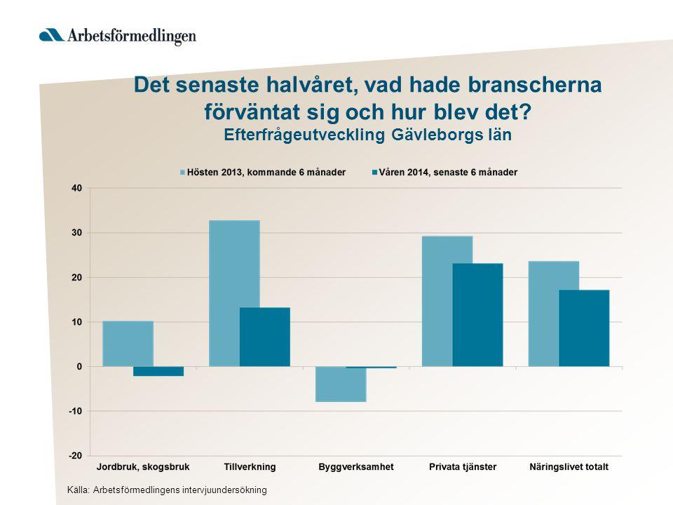 Det senaste halvåret, vad hade branscherna förväntat sig och hur blev det Efterfrågeutveckling Gävleborgs län