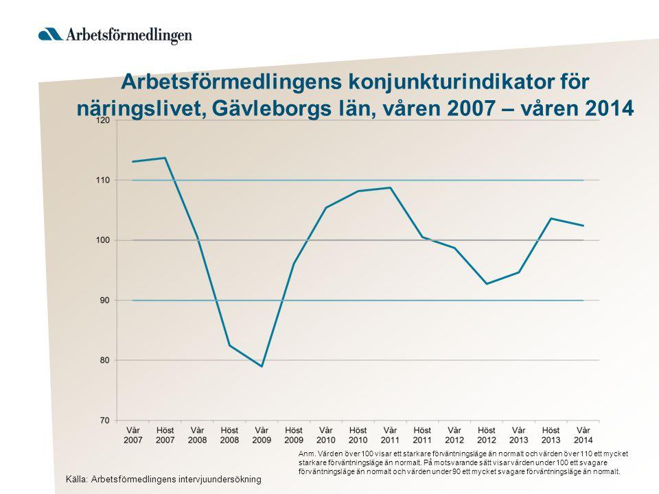 Arbetsförmedlingens konjunkturindikator för näringslivet, Gävleborgs län, våren 2007 – våren 2014