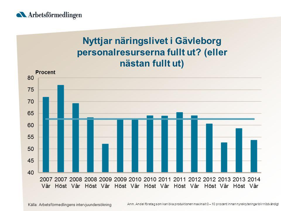 Nyttjar näringslivet i Gävleborg personalresurserna fullt ut