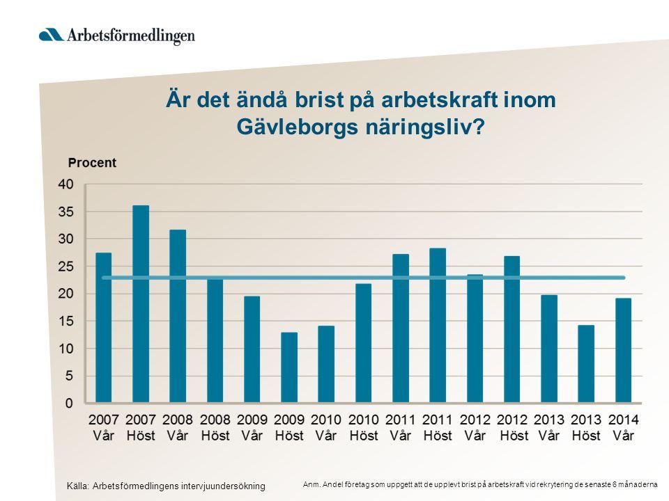 Är det ändå brist på arbetskraft inom Gävleborgs näringsliv
