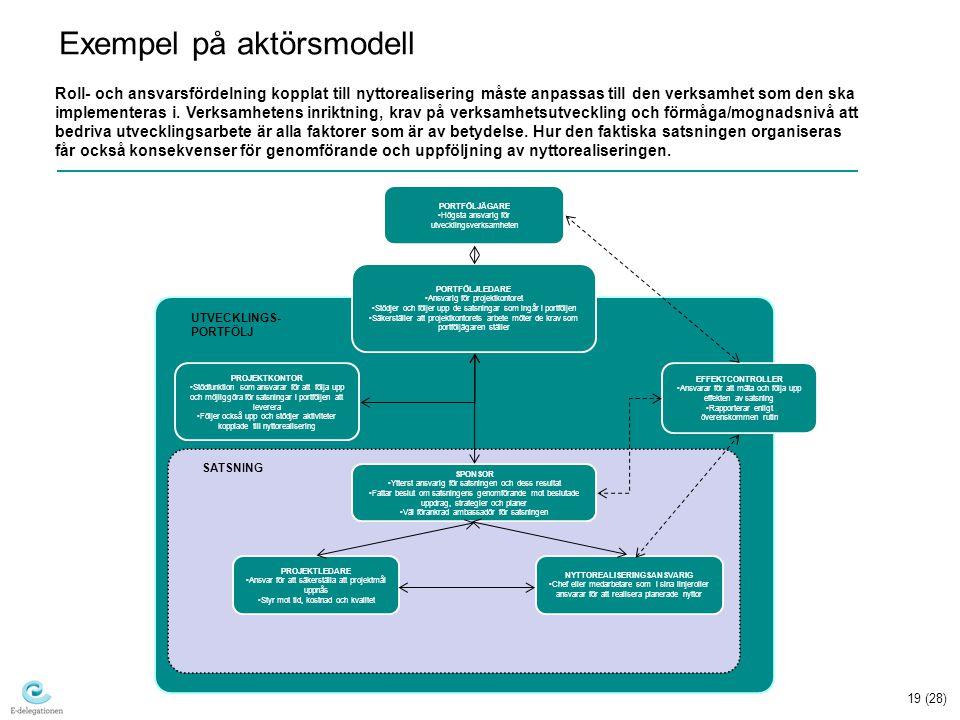 Exempel på aktörsmodell