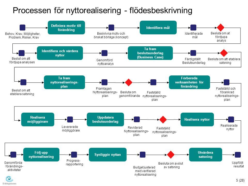 Processen för nyttorealisering - flödesbeskrivning