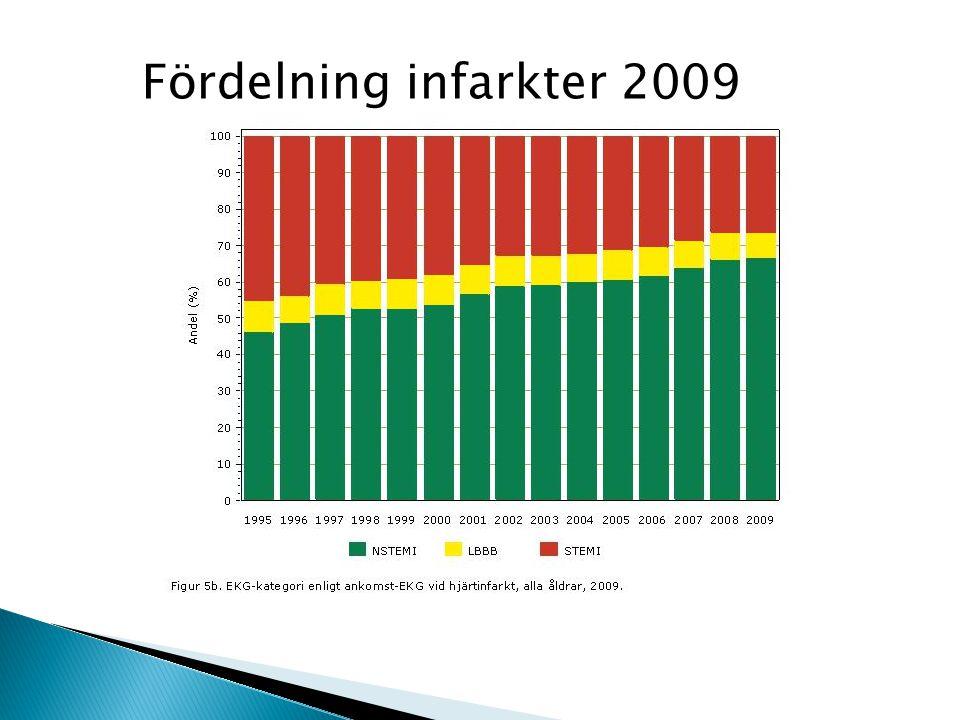Fördelning infarkter 2009