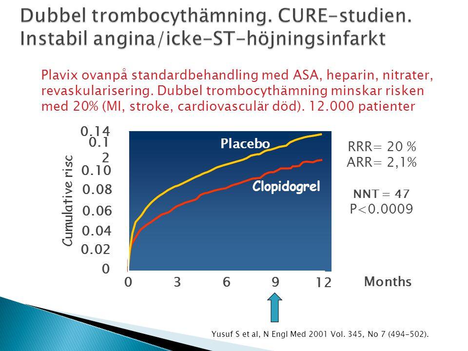 Dubbel trombocythämning. CURE-studien