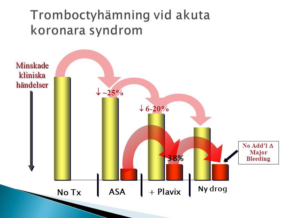 Tromboctyhämning vid akuta koronara syndrom