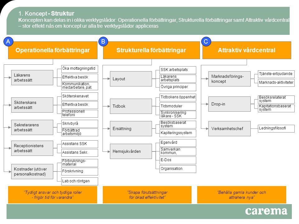 Operationella förbättringar Strukturella förbättringar
