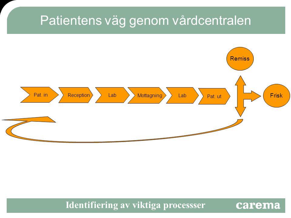 Patientens väg genom vårdcentralen