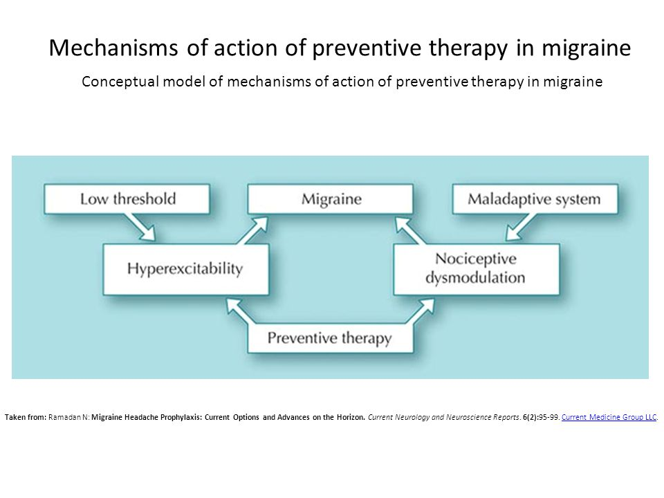 Mechanisms of action of preventive therapy in migraine Conceptual model of mechanisms of action of preventive therapy in migraine