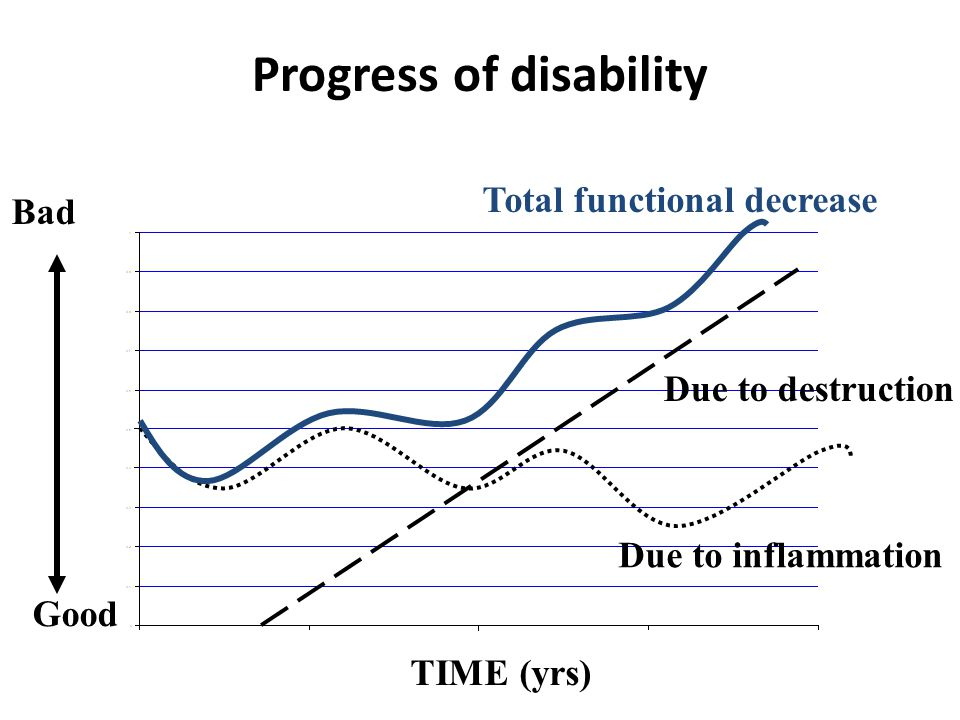 Progress of disability