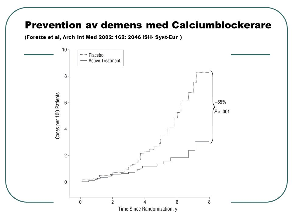 Prevention av demens med Calciumblockerare (Forette et al, Arch Int Med 2002: 162: 2046 ISH- Syst-Eur )