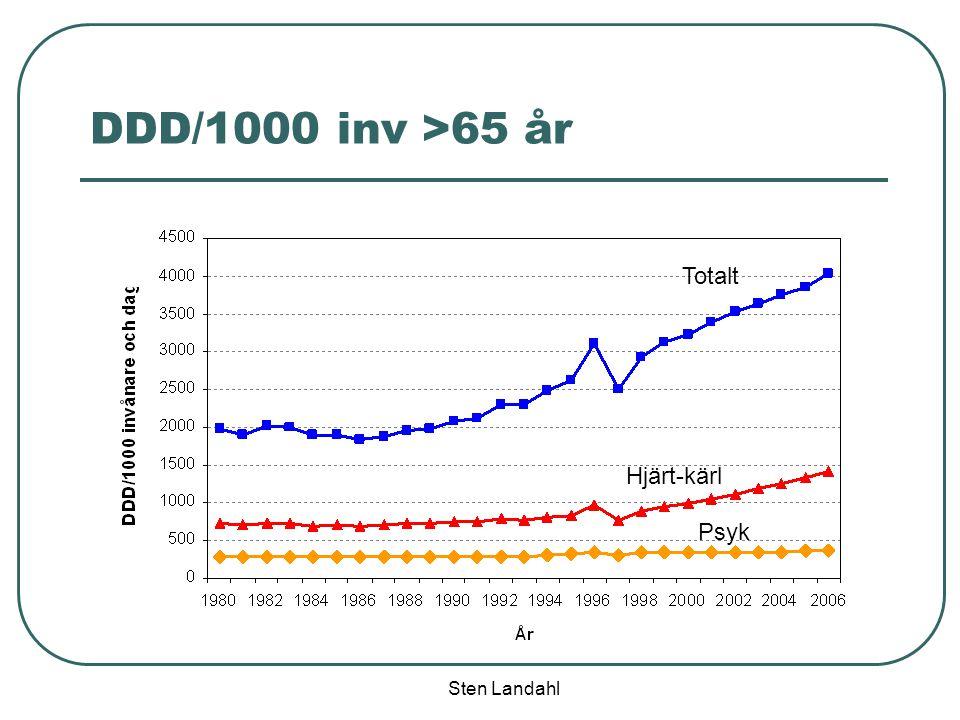 DDD/1000 inv >65 år Totalt Hjärt-kärl Psyk Sten Landahl