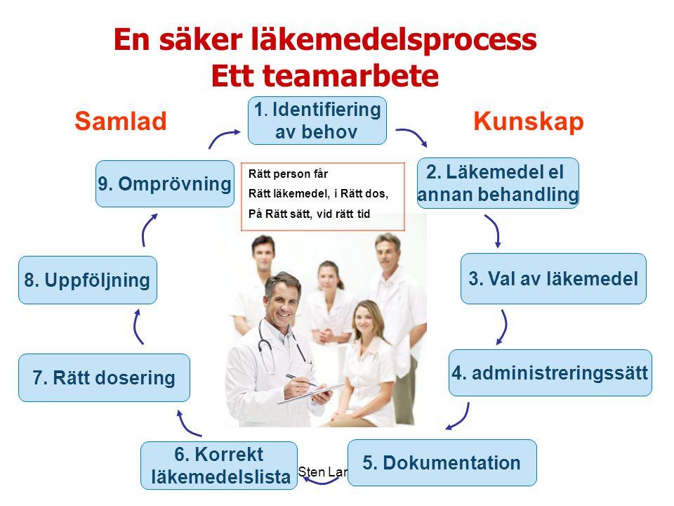 En säker läkemedelsprocess 2. Läkemedel el annan behandling