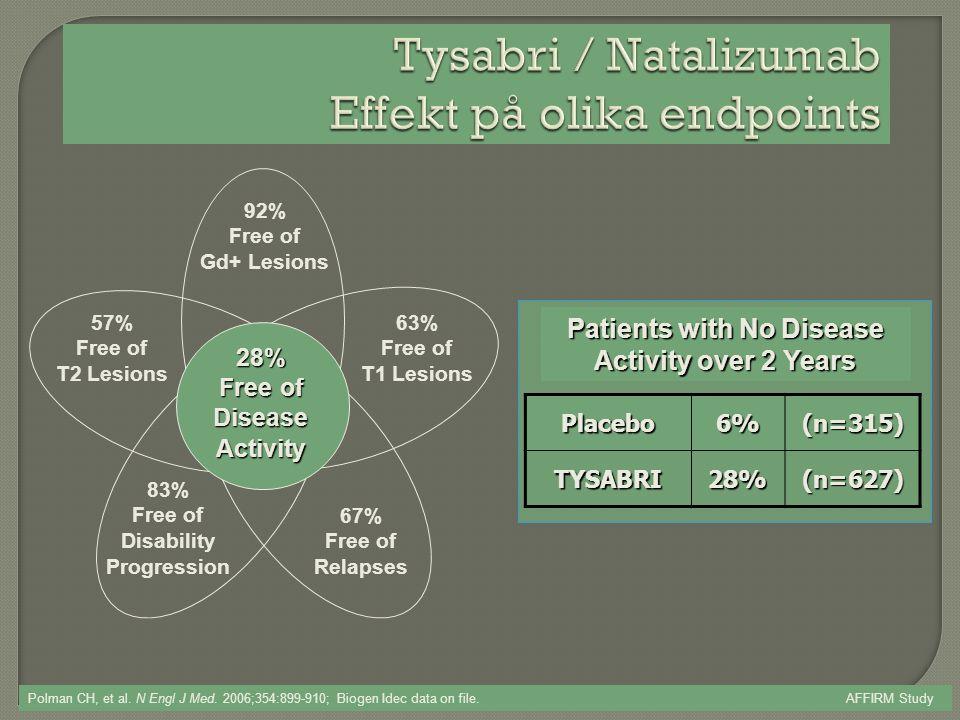 Tysabri / Natalizumab Effekt på olika endpoints