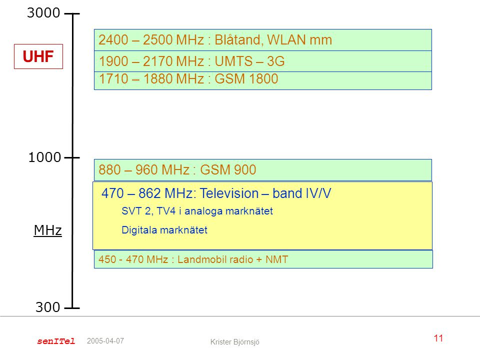 UHF 3000 2400 – 2500 MHz : Blåtand, WLAN mm