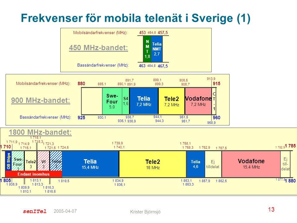 Frekvenser för mobila telenät i Sverige (1)