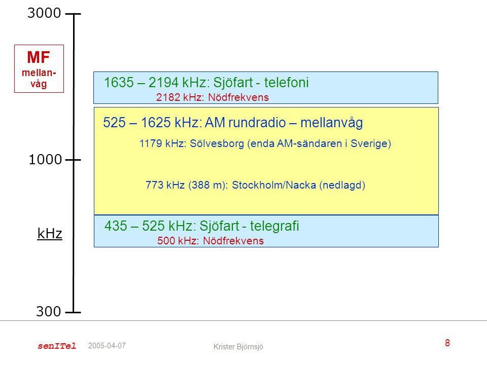 MF mellan-våg 3000 1635 – 2194 kHz: Sjöfart - telefoni