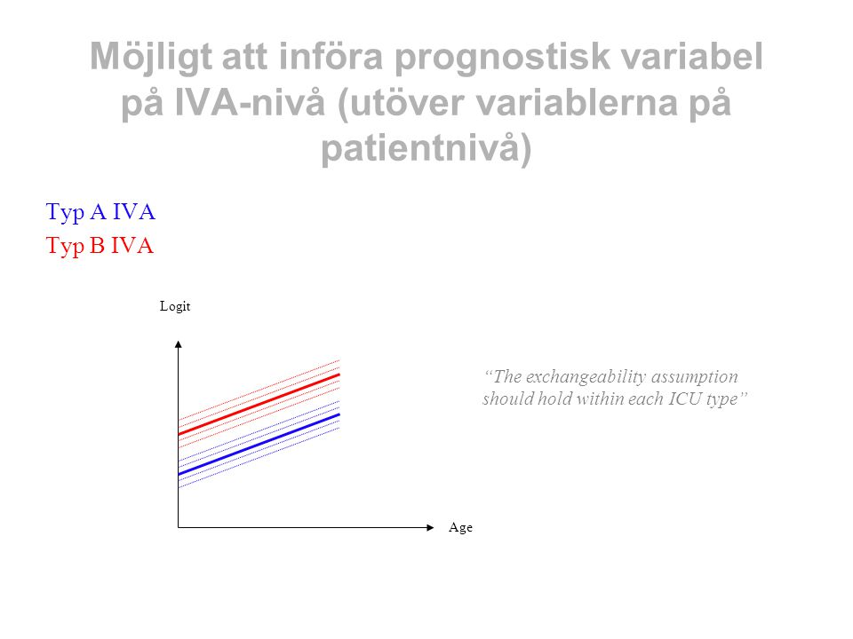 Möjligt att införa prognostisk variabel på IVA-nivå (utöver variablerna på patientnivå)
