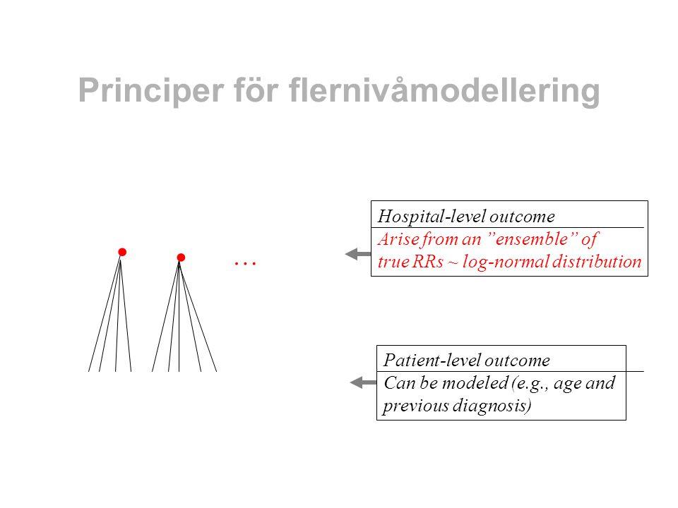 Principer för flernivåmodellering