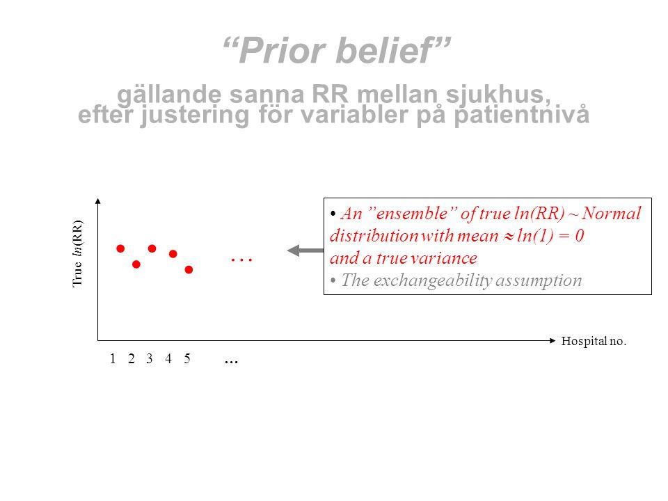 Prior belief gällande sanna RR mellan sjukhus, efter justering för variabler på patientnivå