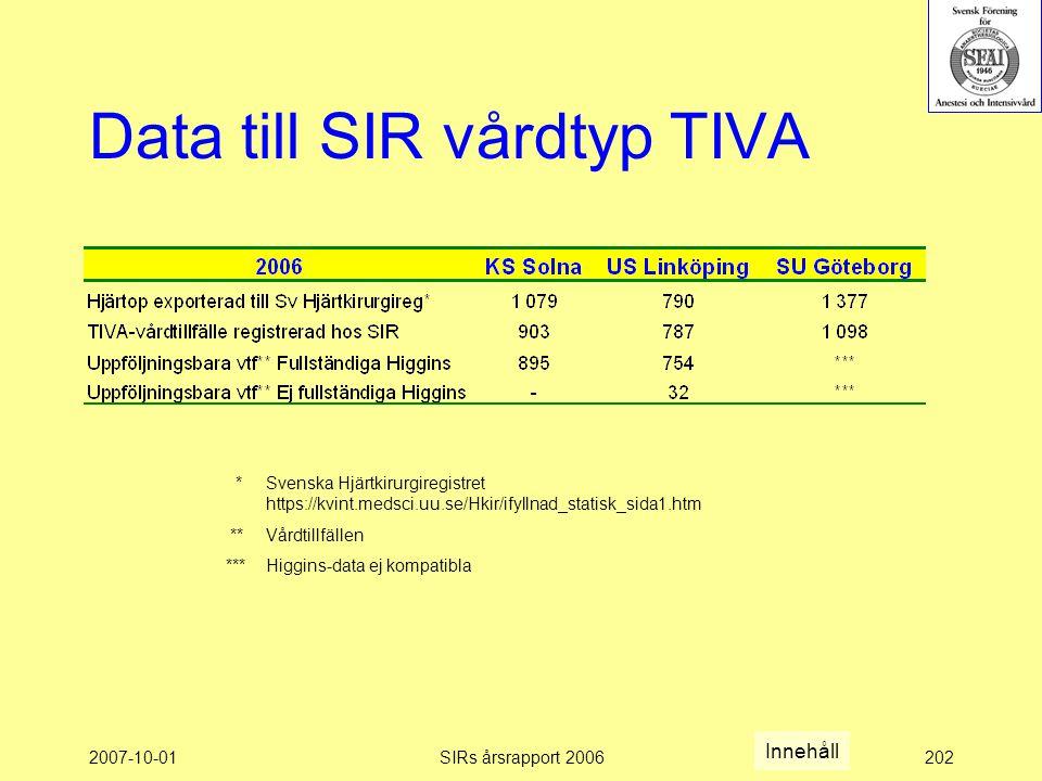 Data till SIR vårdtyp TIVA