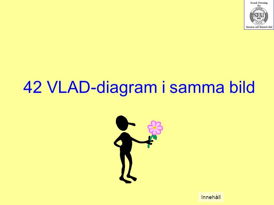 42 VLAD-diagram i samma bild