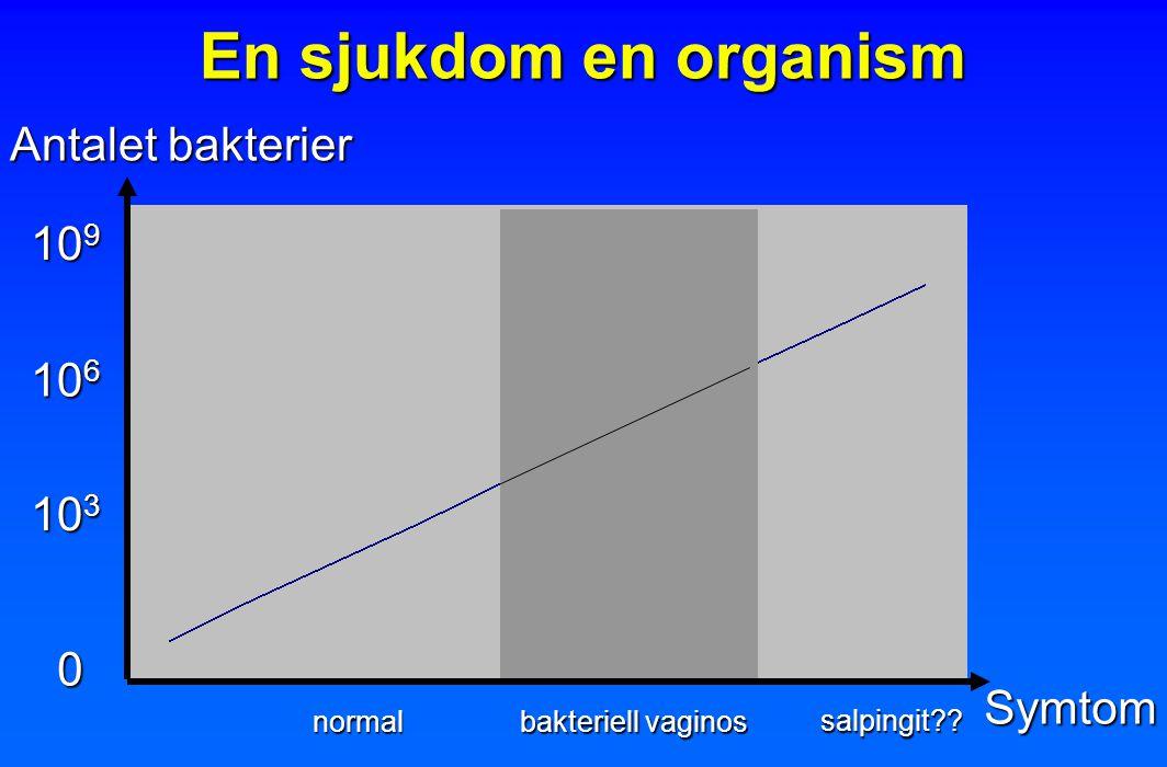 En sjukdom en organism Antalet bakterier 109 106 103 Symtom normal