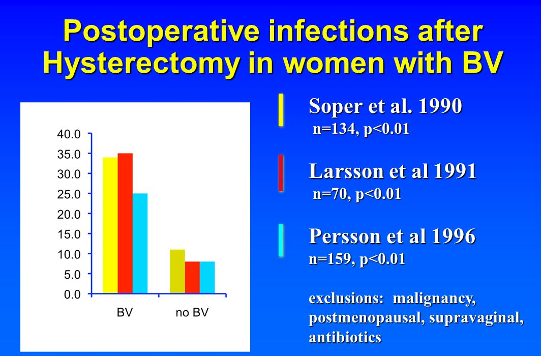Postoperative infections after Hysterectomy in women with BV