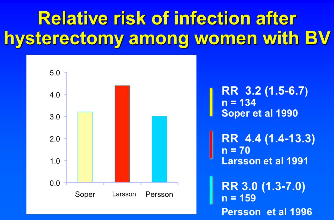 Relative risk of infection after hysterectomy among women with BV