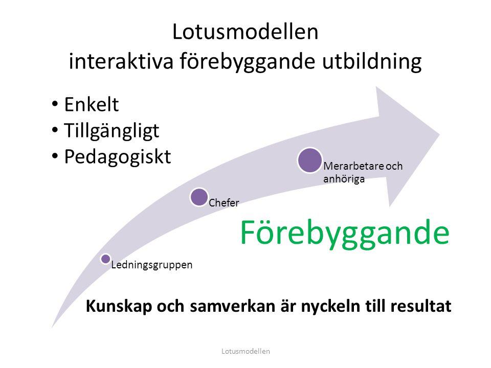 Lotusmodellen interaktiva förebyggande utbildning