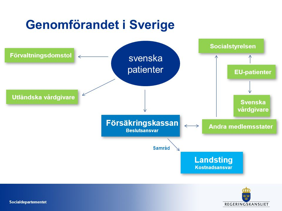 Genomförandet i Sverige