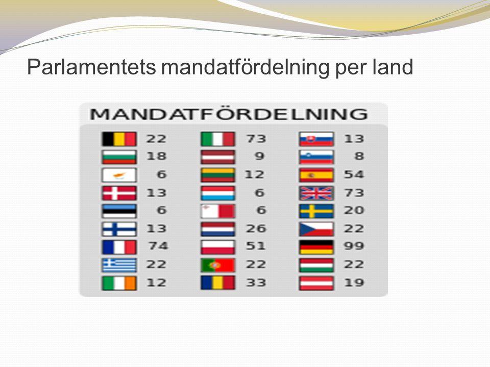 Parlamentets mandatfördelning per land