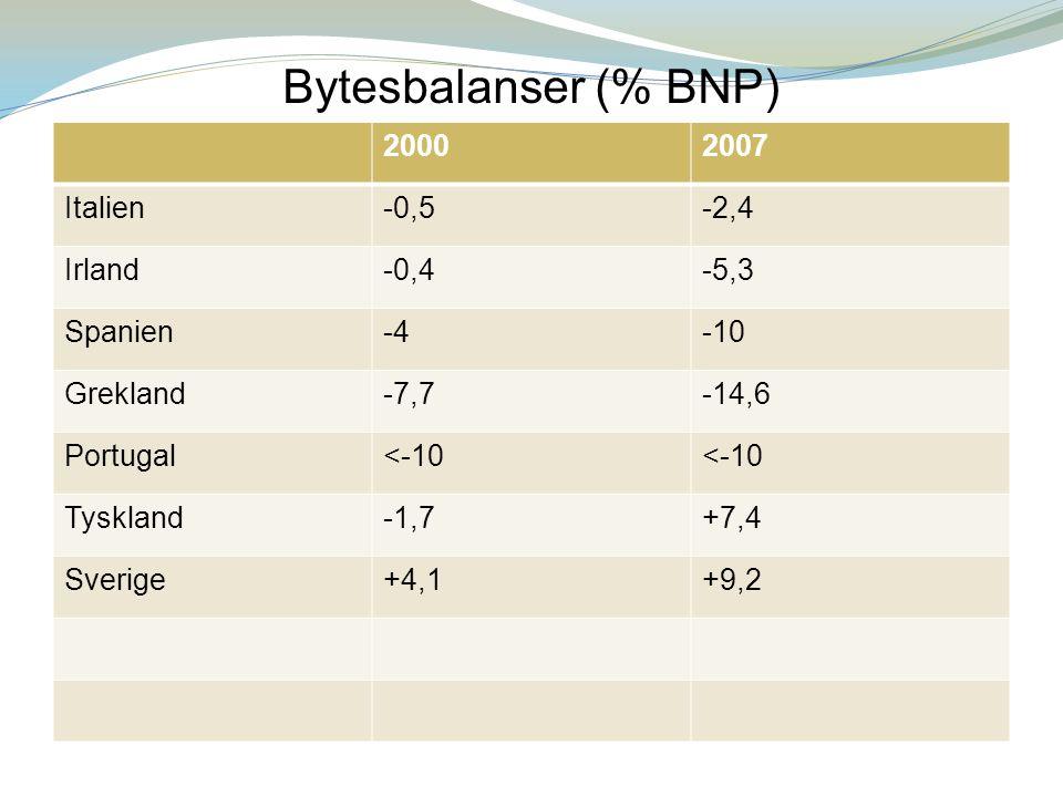 Bytesbalanser (% BNP) 2000 2007 Italien -0,5 -2,4 Irland -0,4 -5,3