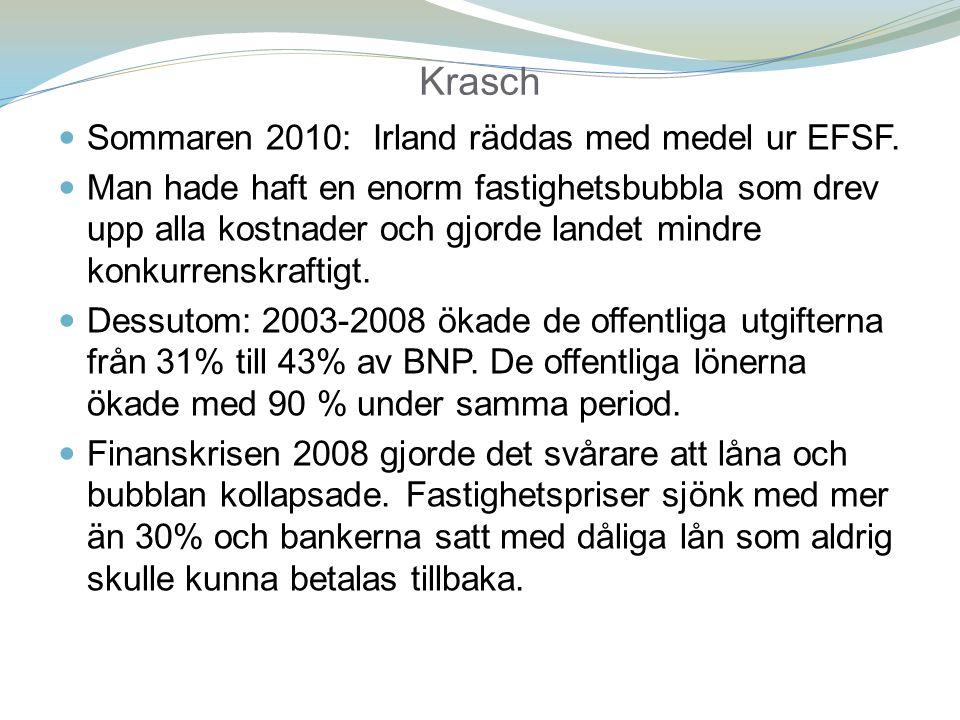 Krasch Sommaren 2010: Irland räddas med medel ur EFSF.
