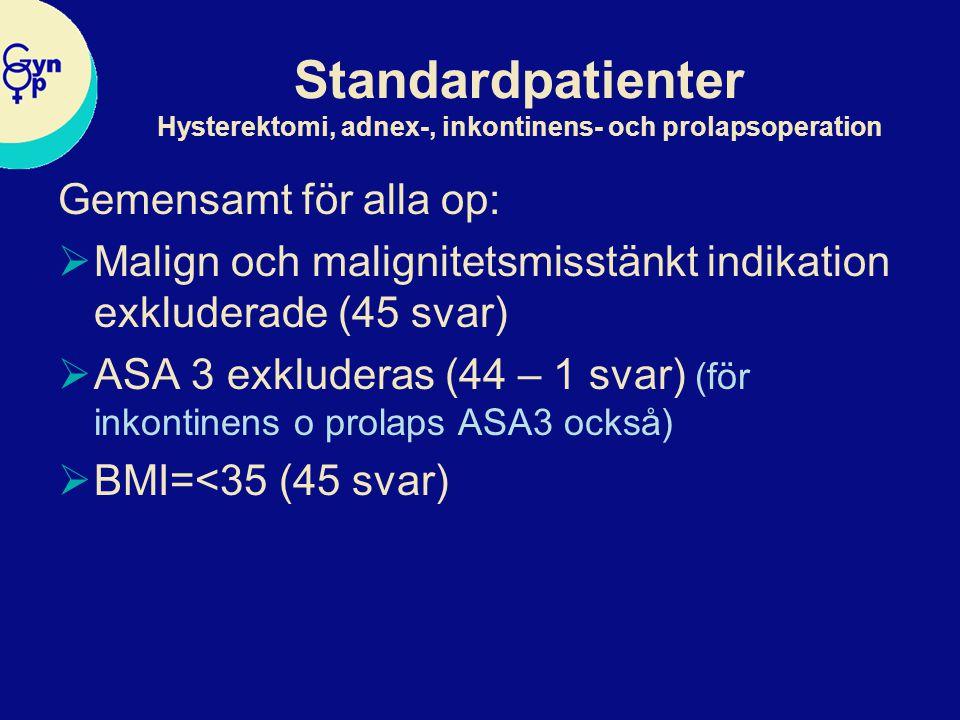 Standardpatienter Hysterektomi, adnex-, inkontinens- och prolapsoperation