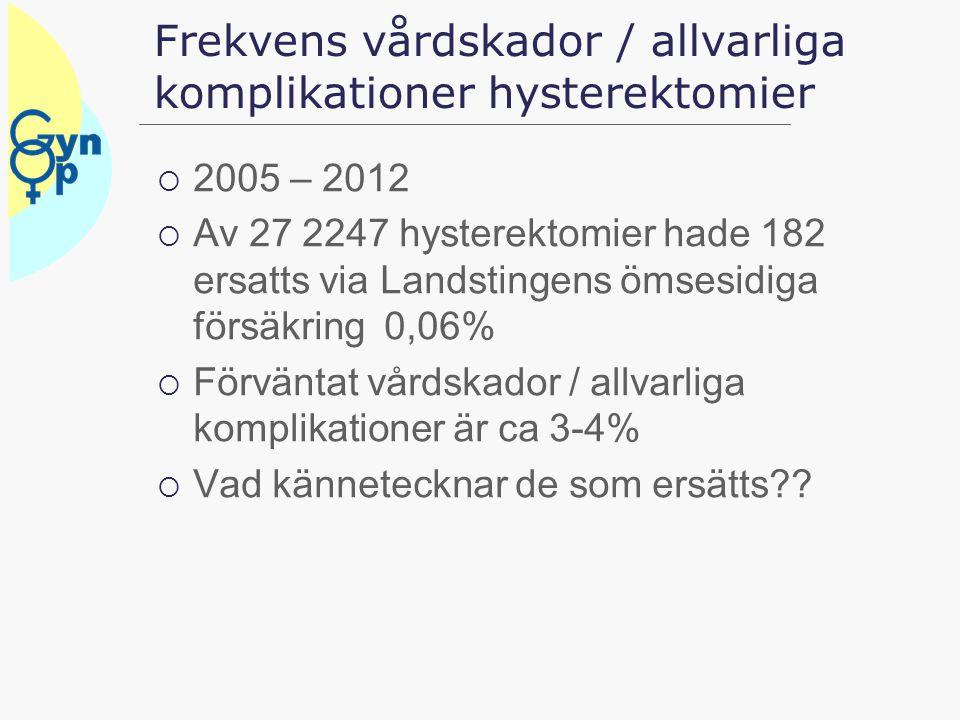 Frekvens vårdskador / allvarliga komplikationer hysterektomier