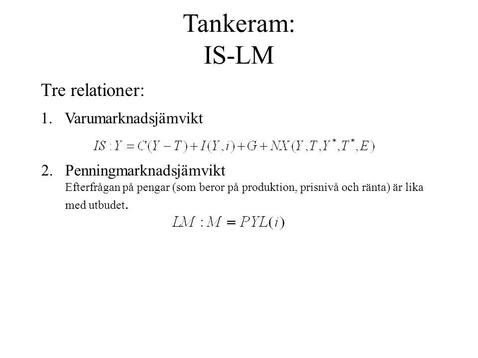 Tankeram: IS-LM Tre relationer: Varumarknadsjämvikt
