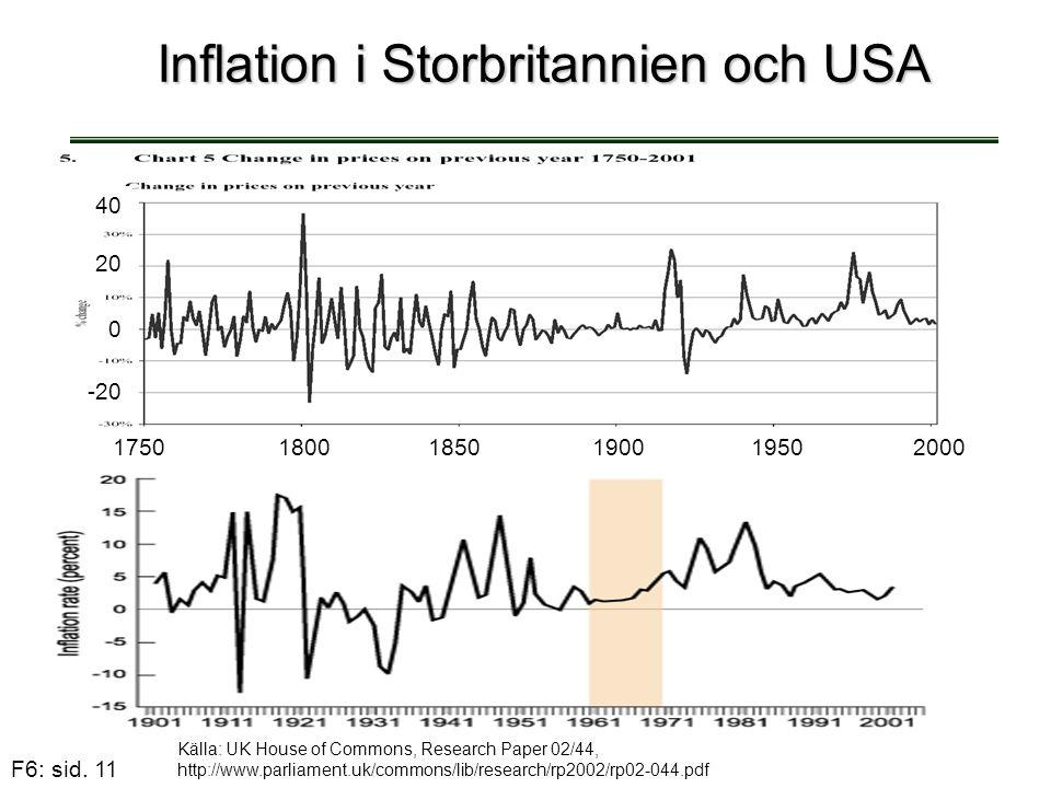 Inflation i Storbritannien och USA