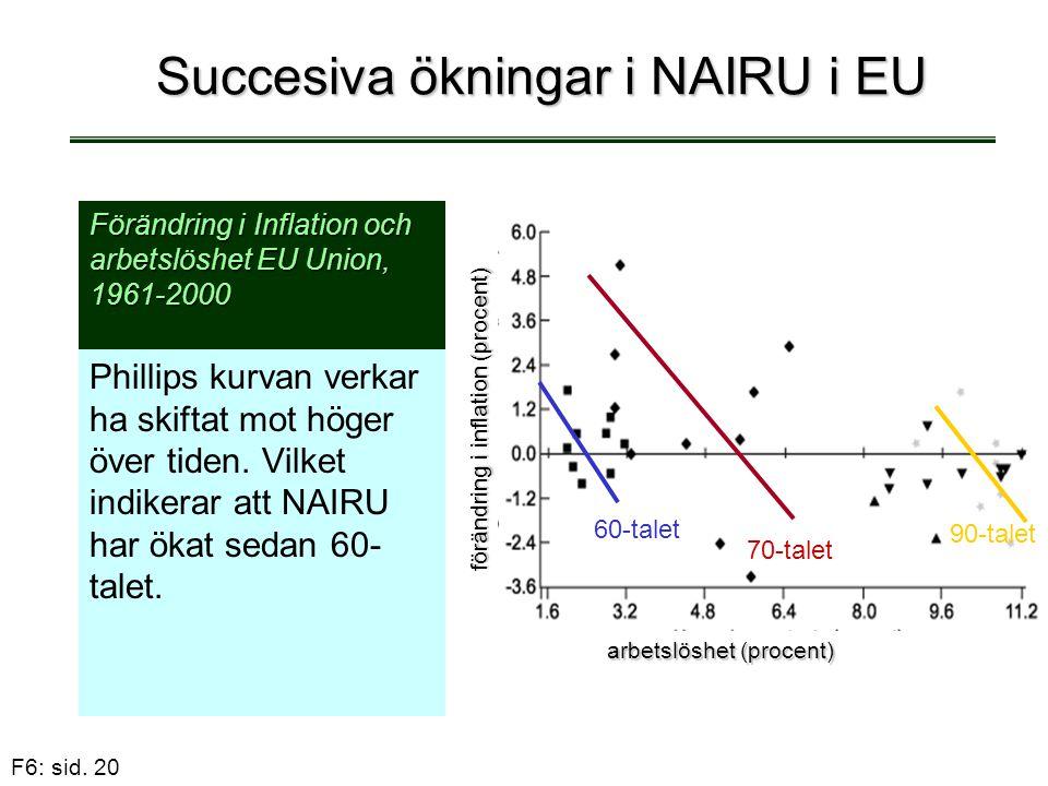 Succesiva ökningar i NAIRU i EU